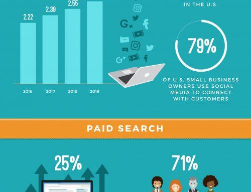 Digital Marketing Statistics (Infographic)